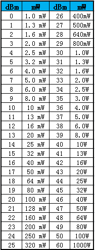 mW和dBm的换算表
